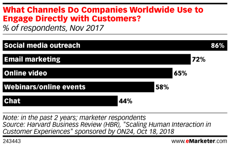 What Channels Do Companies Worldwide Use to Engage Directly with Customers? (% of respondents, Nov 2017)