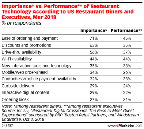 Importance* vs. Performance** of Restaurant Technology According to US Restaurant Diners and Executives, Mar 2018 (% of respondents)
