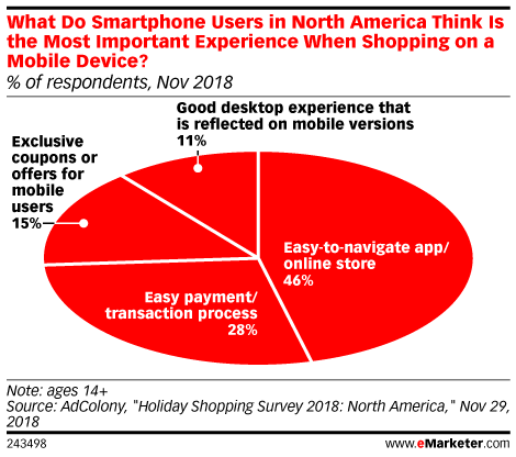 What Do Smartphone Users in North America Think Is the Most Important Experience When Shopping on a Mobile Device? (% of respondents, Nov 2018)