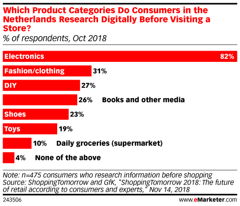 Which Product Categories Do Consumers in the Netherlands Research Digitally Before Visiting a Store? (% of respondents, Oct 2018)