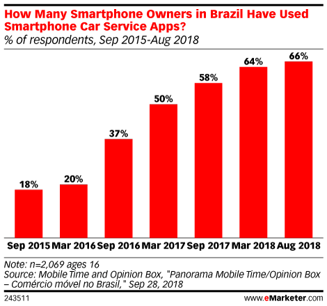 How Many Smartphone Owners in Brazil Have Used Smartphone Car Service Apps? (% of respondents, Sep 2015-Aug 2018)