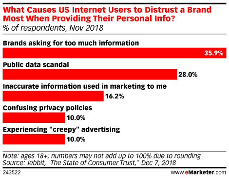 What Causes US Internet Users to Distrust a Brand Most When Providing Their Personal Info? (% of respondents, Nov 2018)