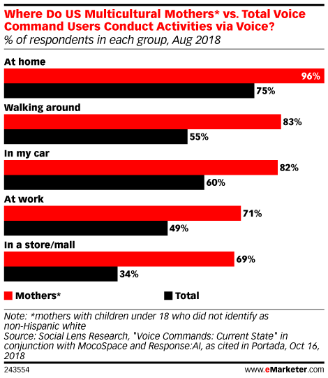 Where Do US Multicultural Mothers* vs. Total Voice Command Users Conduct Activities via Voice? (% of respondents in each group, Aug 2018)