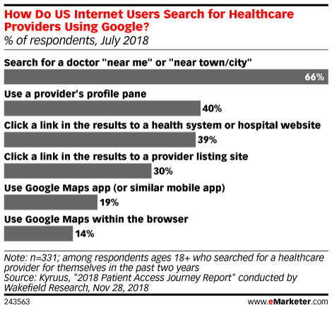 How Do US Internet Users Search for Healthcare Providers Using Google? (% of respondents, July 2018)