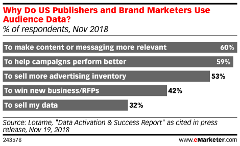 Why Do US Publishers and Brand Marketers Use Audience Data? (% of respondents, Nov 2018)