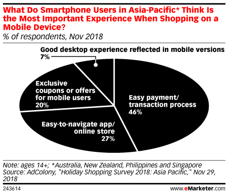 What Do Smartphone Users in Asia-Pacific* Think Is the Most Important Experience When Shopping on a Mobile Device? (% of respondents, Nov 2018)
