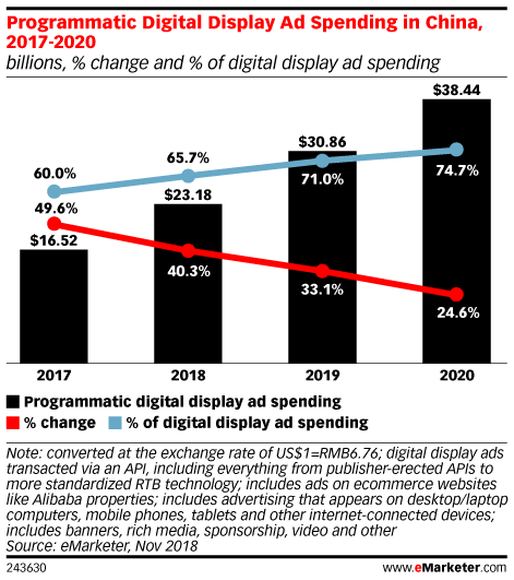 Programmatic Digital Display Ad Spending in China, 2017-2020 (billions, % change and % of digital display ad spending)