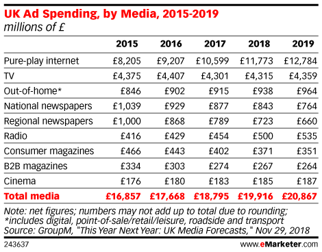 UK Ad Spending, by Media, 2015-2019 (millions of £)