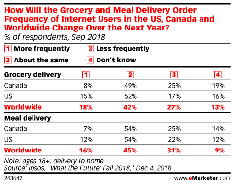 How Will the Grocery and Meal Delivery* Order Frequency of Internet Users in the US, Canada and Worldwide Change Over the Next Year? (% of respondents, Sep 2018)