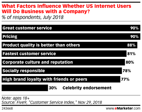 What Factors Influence Whether US Internet Users Will Do Business with a Company? (% of respondents, July 2018)