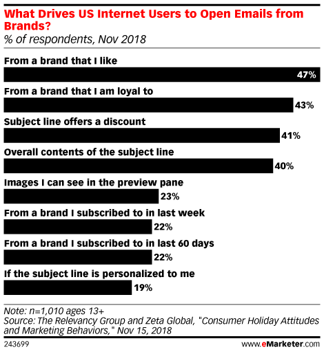 What Drives US Internet Users to Open Emails from Brands? (% of respondents, Nov 2018)