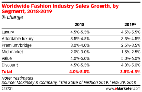 Worldwide Fashion Industry Sales Growth, by Segment, 2018-2019 (% change)