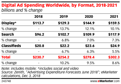Digital Ad Spending Worldwide, by Format, 2018-2021 (billions and % change)