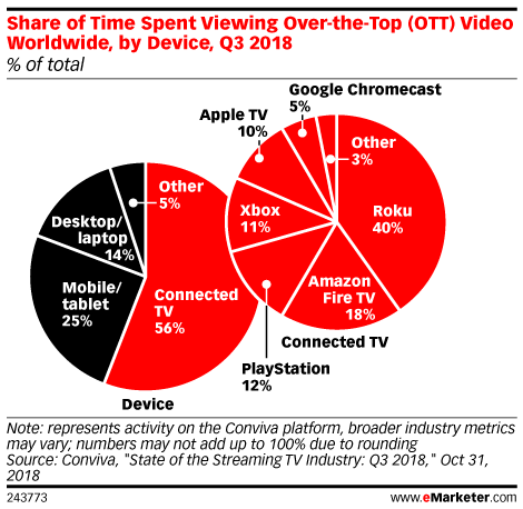 Share of Time Spent Viewing Over-the-Top (OTT) Video