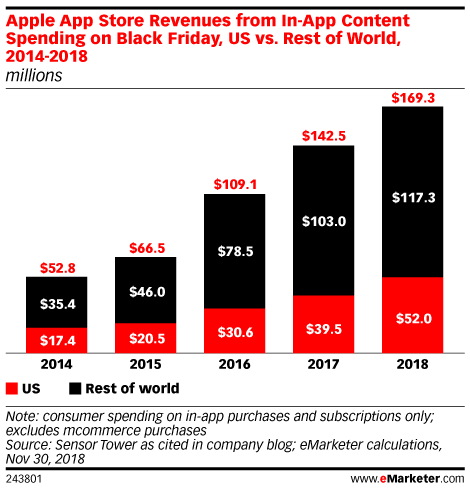 Apple App Store Revenues from In-App Content Spending on Black Friday, US vs. Rest of World, 2014-2018 (millions)