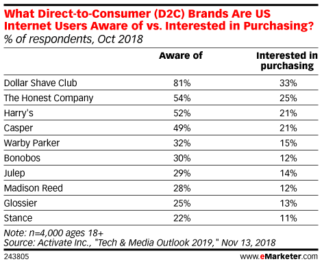 What Direct-to-Consumer (D2C) Brands Are US Internet Users Aware of vs. Interested in Purchasing? (% of respondents, Oct 2018)
