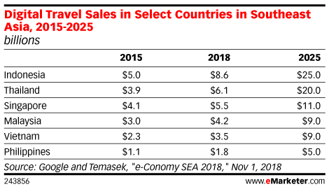 Digital Travel Sales in Select Countries in Southeast Asia, 2015-2025 (billions)