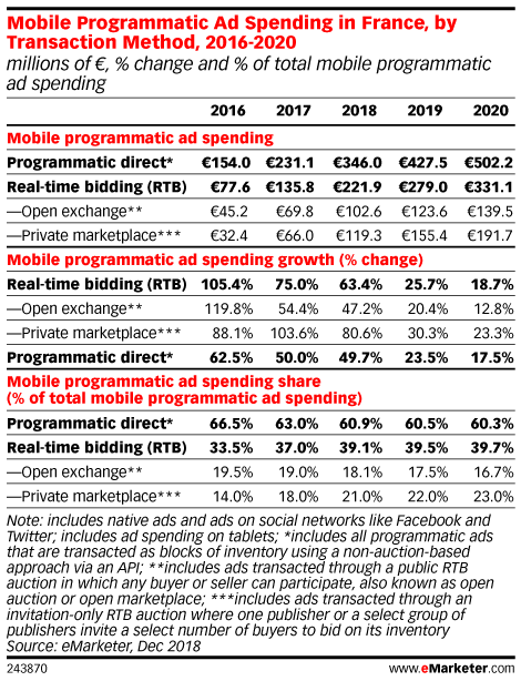 Mobile Programmatic Ad Spending in France, by Transaction Method, 2016-2020 (millions of €, % change and % of total mobile programmatic ad spending)