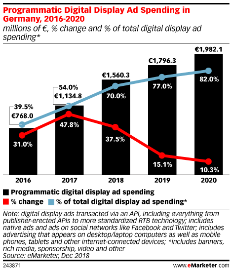 Programmatic Digital Display Ad Spending in Germany, 2016-2020 (millions of €, % change and % of total digital display ad spending*)