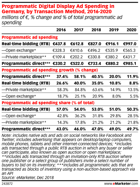 Programmatic Digital Display Ad Spending in Germany, by Transaction Method, 2016-2020 (millions of €, % change and % of total programmatic ad spending)