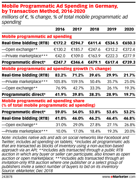 Mobile Programmatic Ad Spending in Germany, by Transaction Method, 2016-2020 (millions of €, % change, % of total mobile programmatic ad spending)