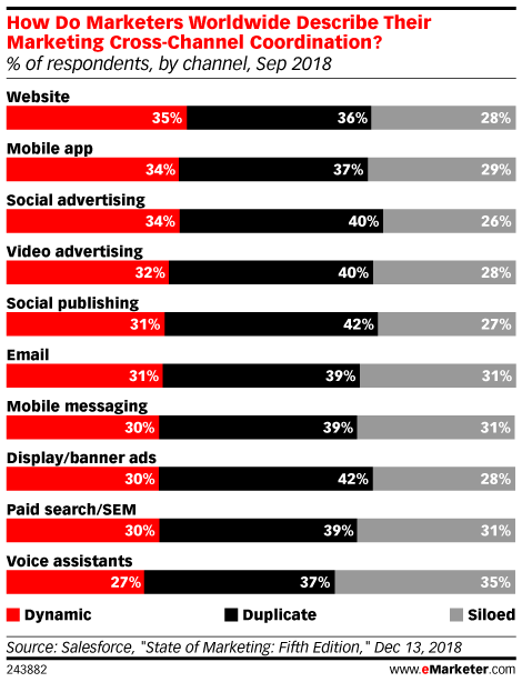 How Do Marketers Worldwide Describe Their Marketing Cross-Channel Coordination? (% of respondents, by channel, Sep 2018)
