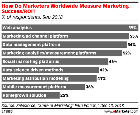 How Do Marketers Worldwide Measure Marketing Success/ROI? (% of respondents, Sep 2018)