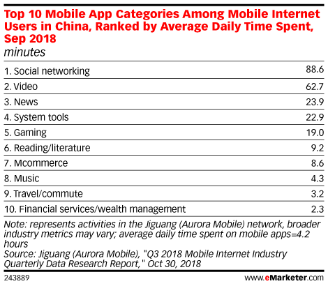 Top 10 Mobile App Categories Among Mobile Internet Users in China, Ranked by Average Daily Time Spent, Sep 2018 (minutes)