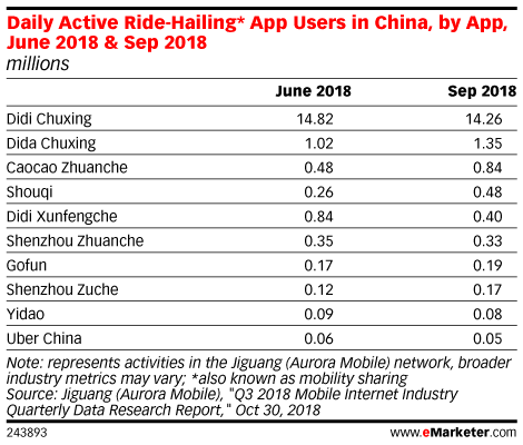 Daily Active Ride-Hailing* App Users in China, by App, June 2018 & Sep 2018 (millions)
