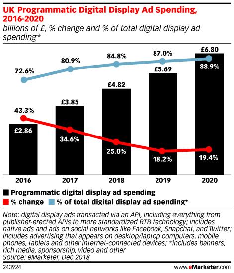 UK Programmatic Digital Display Ad Spending, 2016-2020 (billions of £, % change and % of total digital display ad spending*)