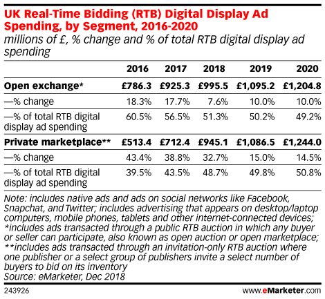 UK Real-Time Bidding (RTB) Digital Display Ad Spending, by Segment, 2016-2020 (millions of £, % change and % of total RTB digital display ad spending)