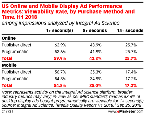 US Online and Mobile Display Ad Performance Metrics: Viewability Rate, by Purchase Method and Time, H1 2018 (among impressions analyzed by Integral Ad Science)