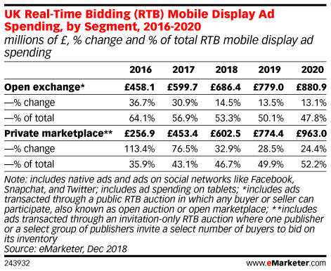 UK Real-Time Bidding (RTB) Mobile Display Ad Spending, by Segment, 2016-2020 (millions of £, % change and % of total RTB mobile display ad spending)