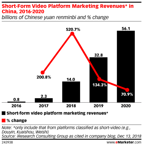 Short-Form Video Platform Marketing Revenues* in China, 2016-2020 (billions of Chinese yuan renminbi and % change)