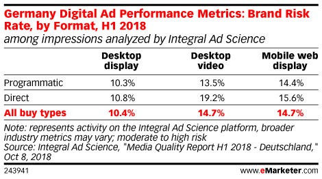 Germany Digital Ad Performance Metrics: Brand Risk Rate, by Format, H1 2018 (among impressions analyzed by Integral Ad Science)