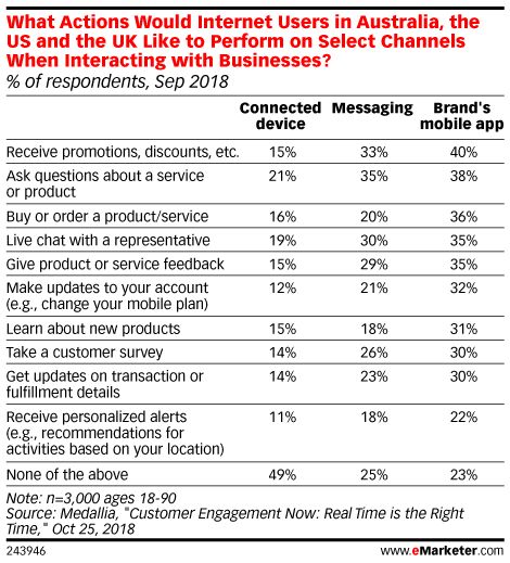 What Actions Would Internet Users in Australia, the US and the UK Like to Perform on Select Channels When Interacting with Businesses? (% of respondents, Sep 2018)