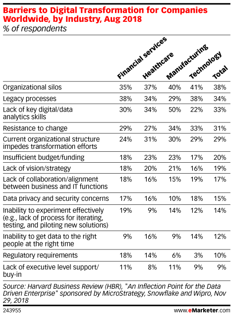 Barriers to Digital Transformation for Companies Worldwide, by Industry, Aug 2018 (% of respondents)
