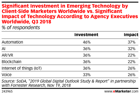 Significant Investment in Emerging Technology by Client-Side Marketers Worldwide vs. Significant Impact of Technology According to Agency Executives Worldwide, Q3 2018 (% of respondents)