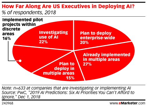 How Far Along Are US Executives in Deploying AI? (% of respondents, 2018)