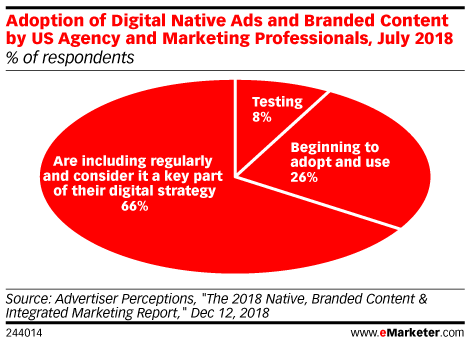 Adoption of Digital Native Ads and Branded Content by US Agency and Marketing Professionals, July 2018 (% of respondents)