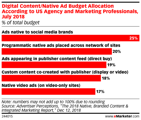 Digital Content/Native Ad Budget Allocation According to US Agency and Marketing Professionals, July 2018 (% of total budget)
