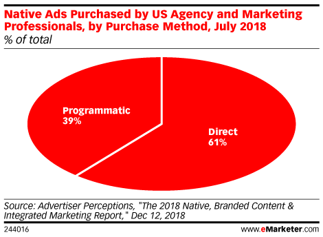 Native Ads Purchased by US Agency and Marketing Professionals, by Purchase Method, July 2018 (% of total)