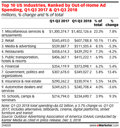 Top 10 US Industries, Ranked by Out-of-Home Ad Spending, Q1-Q3 2017 & Q1-Q3 2018 (millions, % change and % of total)