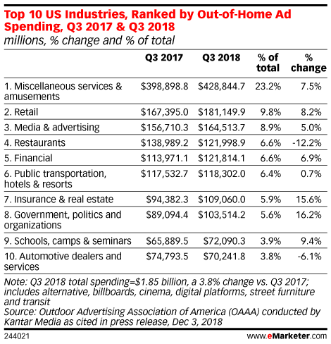 Top 10 US Industries, Ranked by Out-of-Home Ad Spending, Q3 2017 & Q3 2018 (millions, % change and % of total)