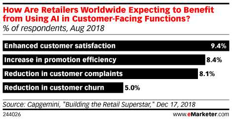 How Are Retailers Worldwide Expecting to Benefit from Using AI in Customer-Facing Functions? (% of respondents, Aug 2018)