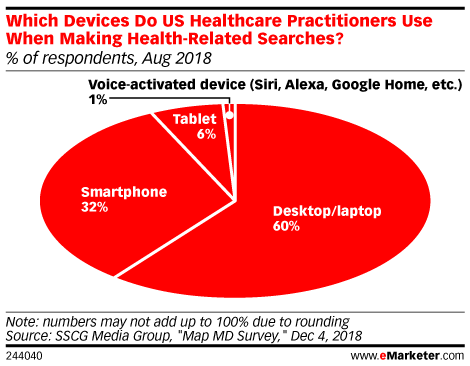 Which Devices Do US Healthcare Practitioners Use When Making Health-Related Searches? (% of respondents, Aug 2018)