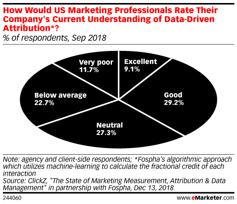 How Would US Marketing Professionals Rate Their Company's Current Understanding of Data-Driven Attribution*? (% of respondents, Sep 2018)