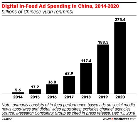 Digital In-Feed Ad Spending in China, 2014-2020 (billions of Chinese yuan renminbi)