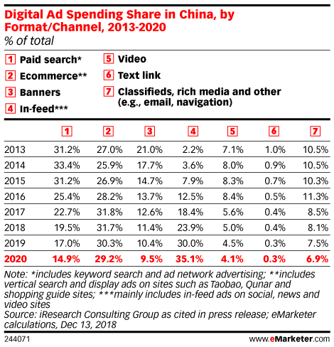 Digital Ad Spending Share in China, by Format/Channel, 2013-2020 (% of total)