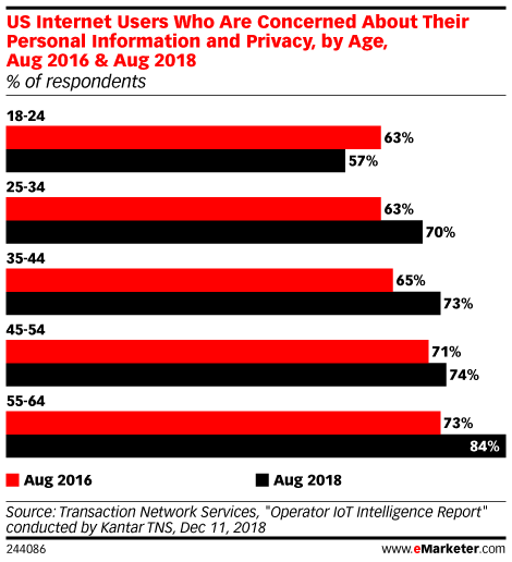 US Internet Users Who Are Concerned About Their Personal Information and Privacy, by Age, Aug 2016 & Aug 2018 (% of respondents)